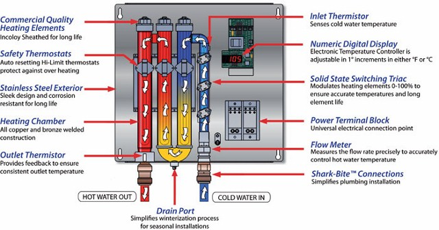 tankless water heater working process in detail